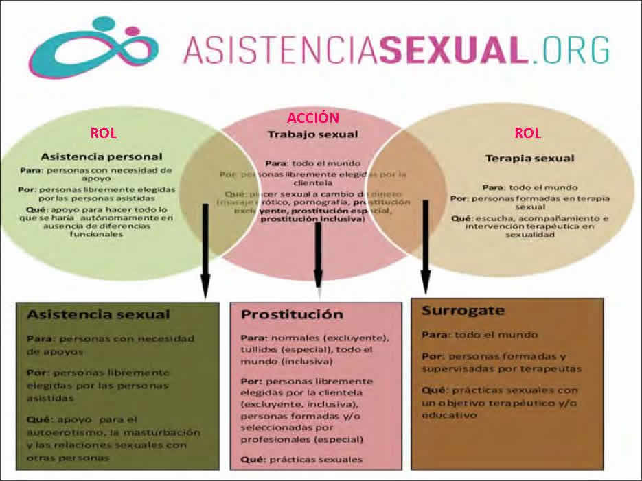 Asistencia sexual